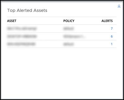 top alerted assets widget.png
